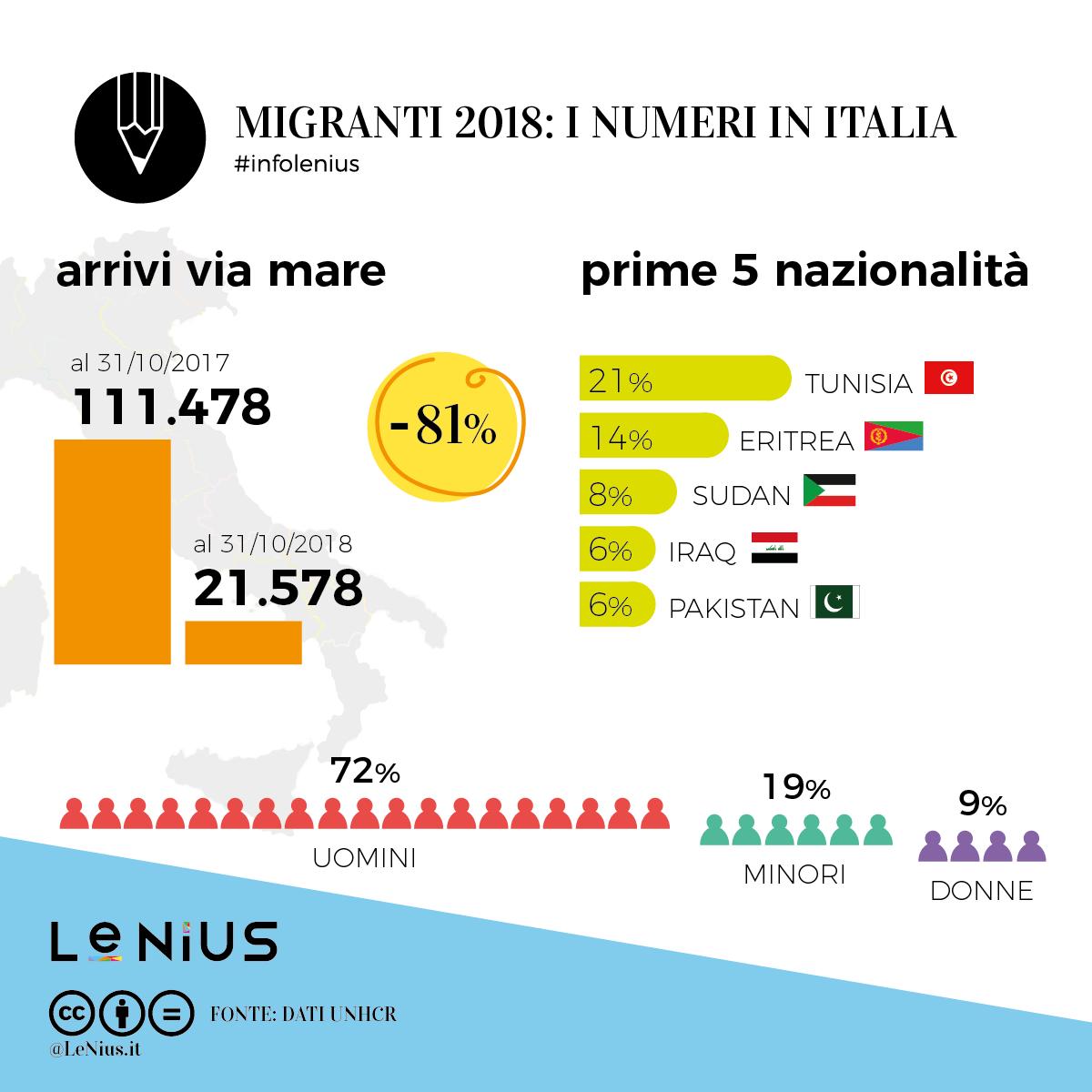 migranti 2018