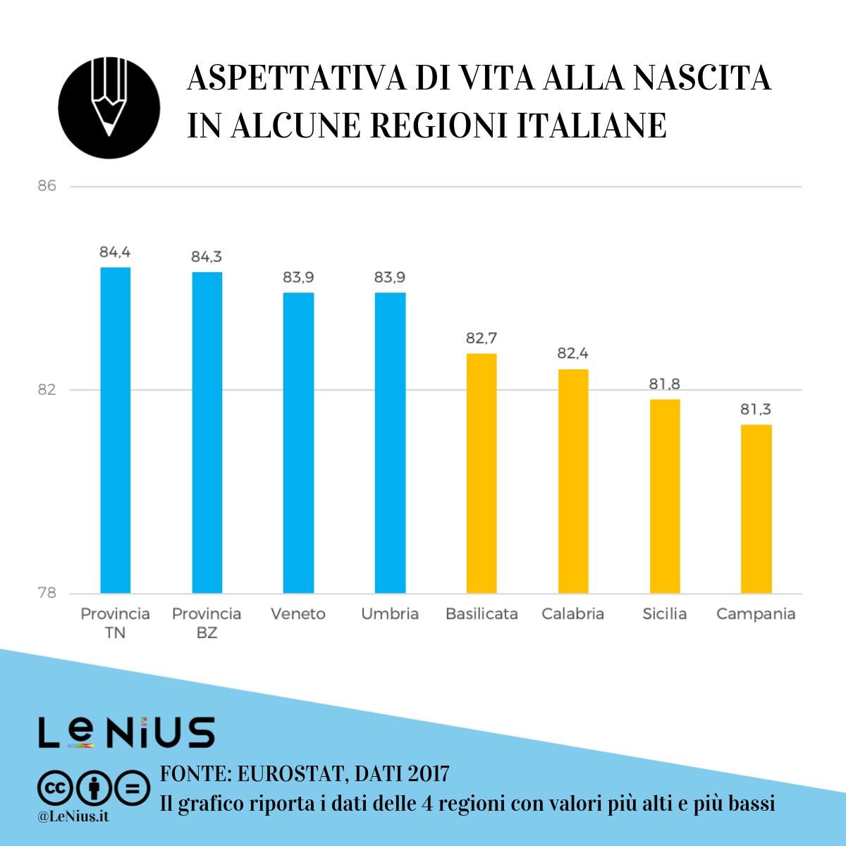 aspettativa di vita in italia