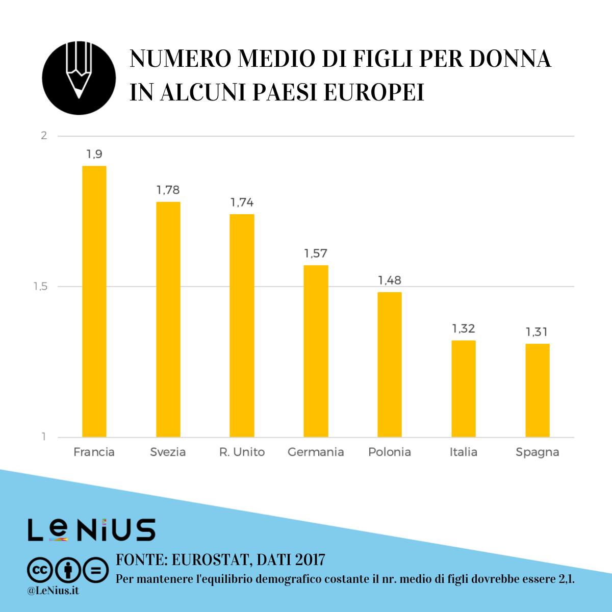 tasso di fecondità in europa