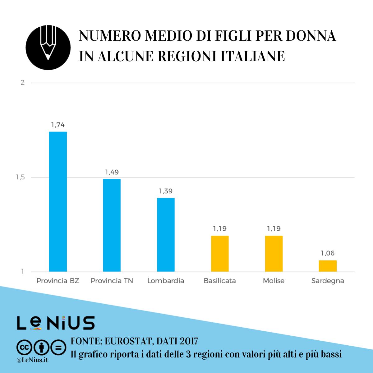 tasso di fecondità in italia