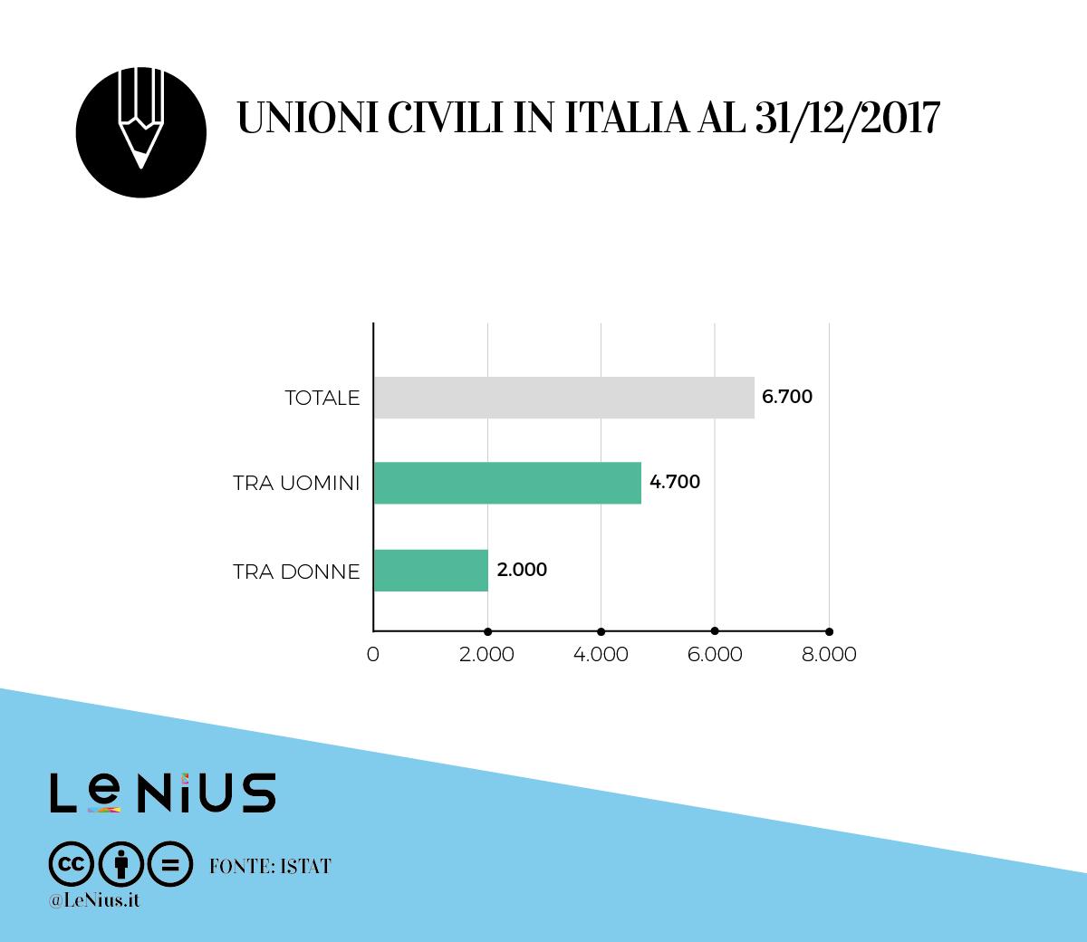 unioni civili in italia