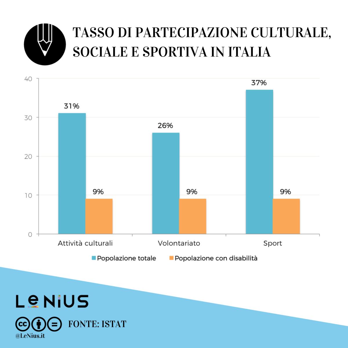 disabili partecipazione sociale