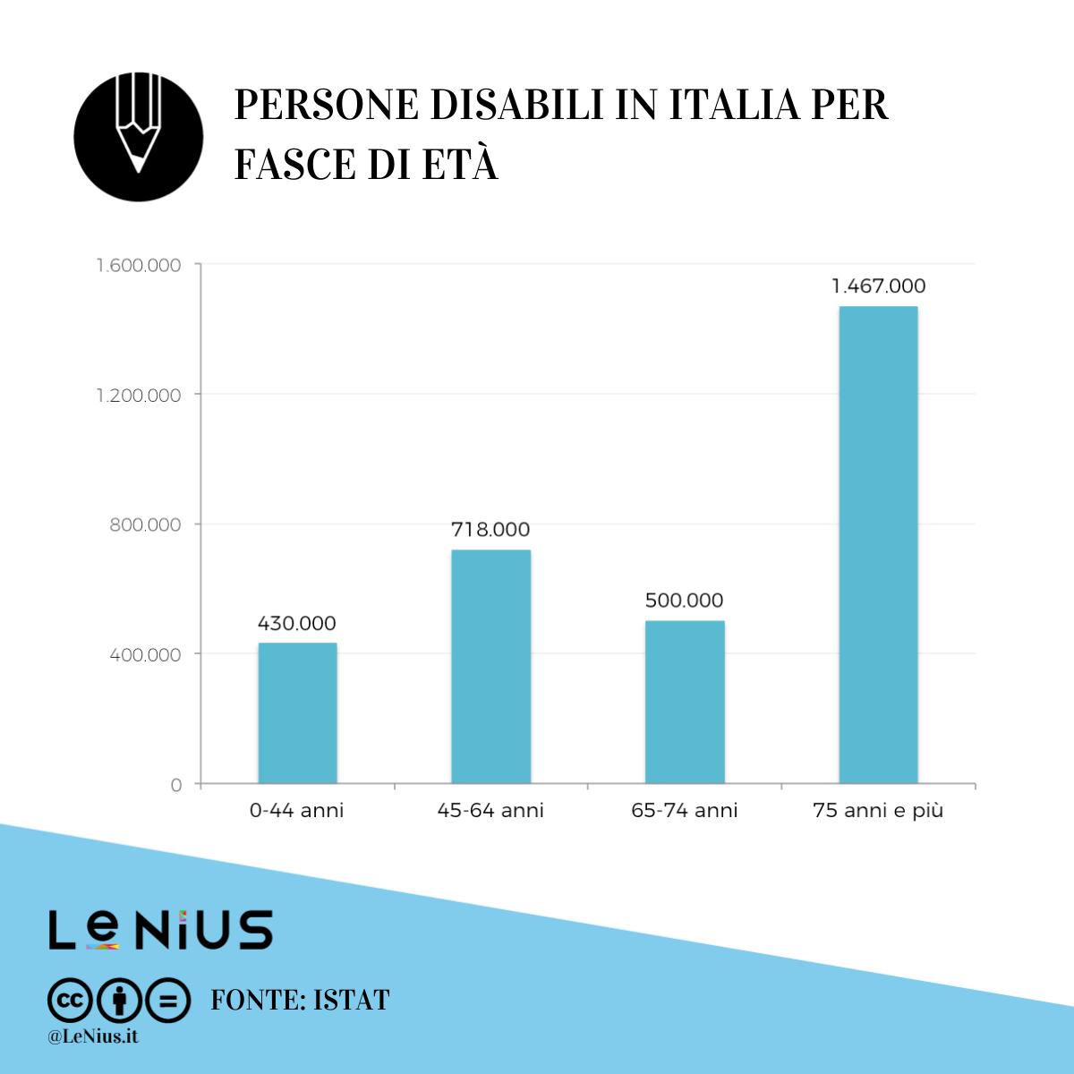 disabili in italia per età