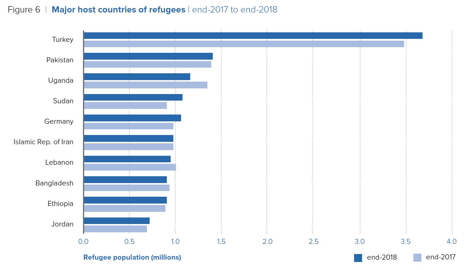 rifugiati nel mondo