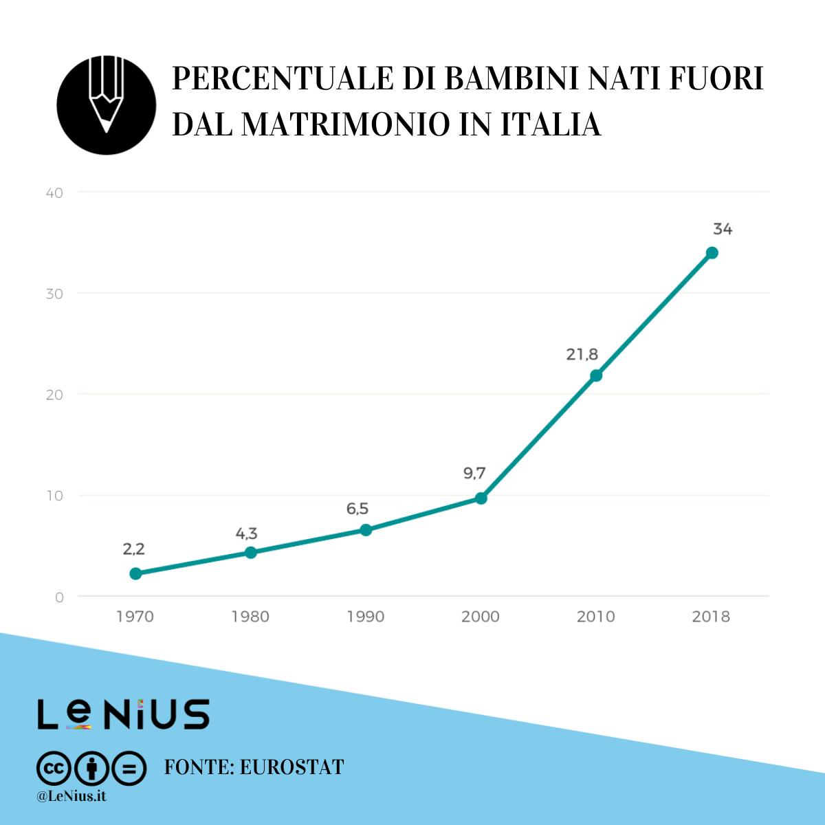bambini nati fuori dal matrimonio in italia 2018