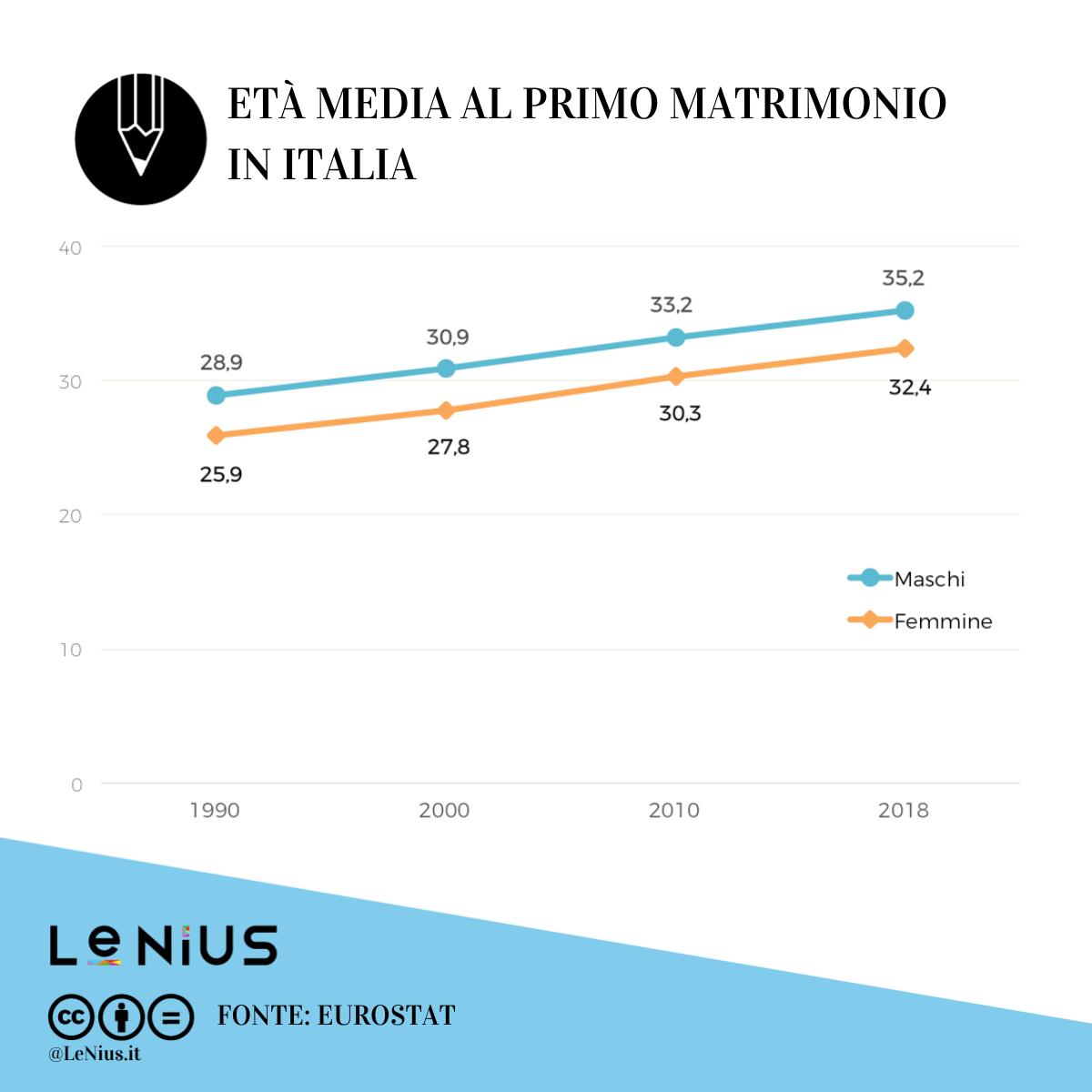 età media matrimonio italia 2018