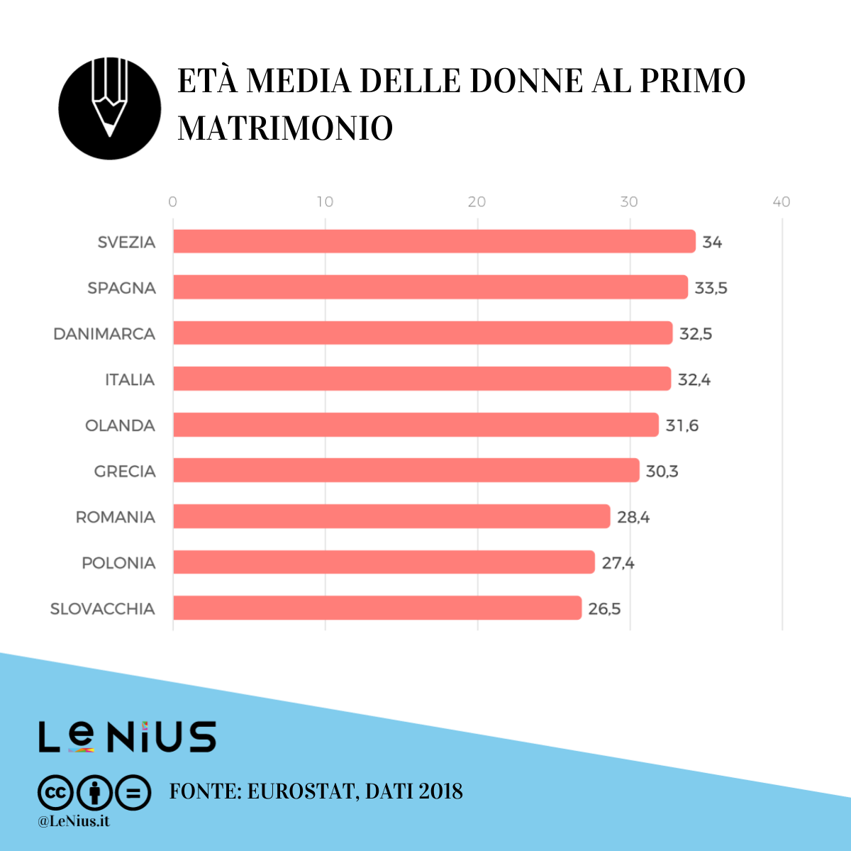 età media matrimonio europa 2018