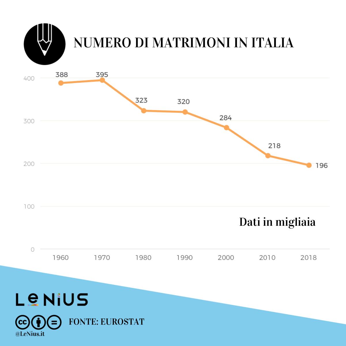 matrimoni in italia 2018