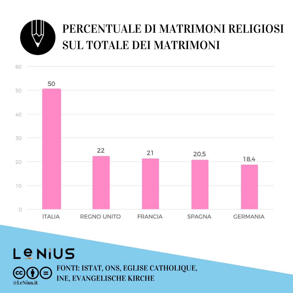 matrimoni religiosi 2018