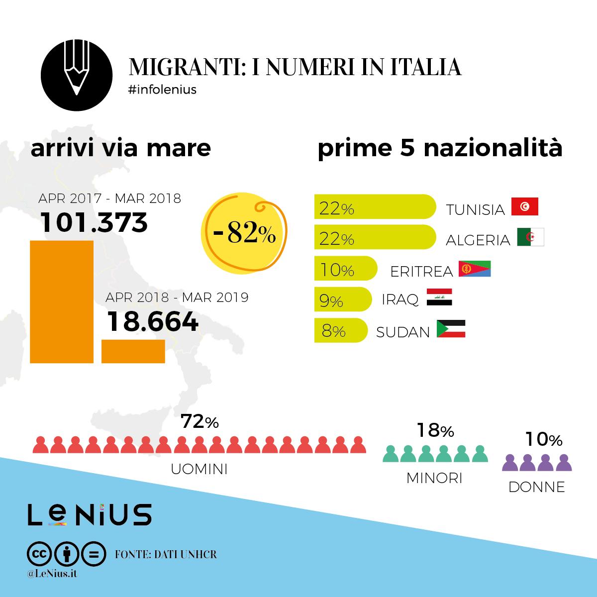 migranti 2019 marzo