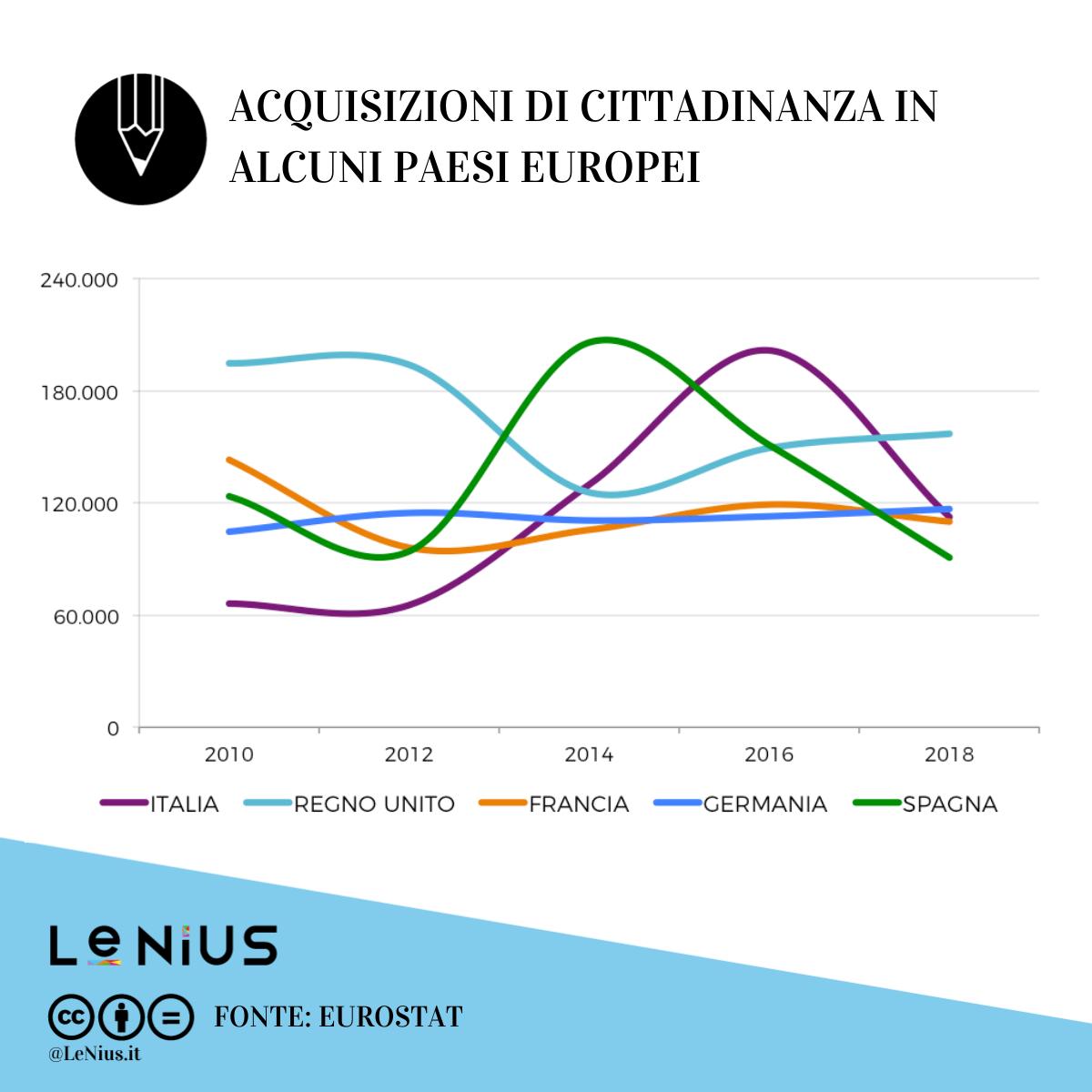acquisizioni di cittadinanza in europa 2018