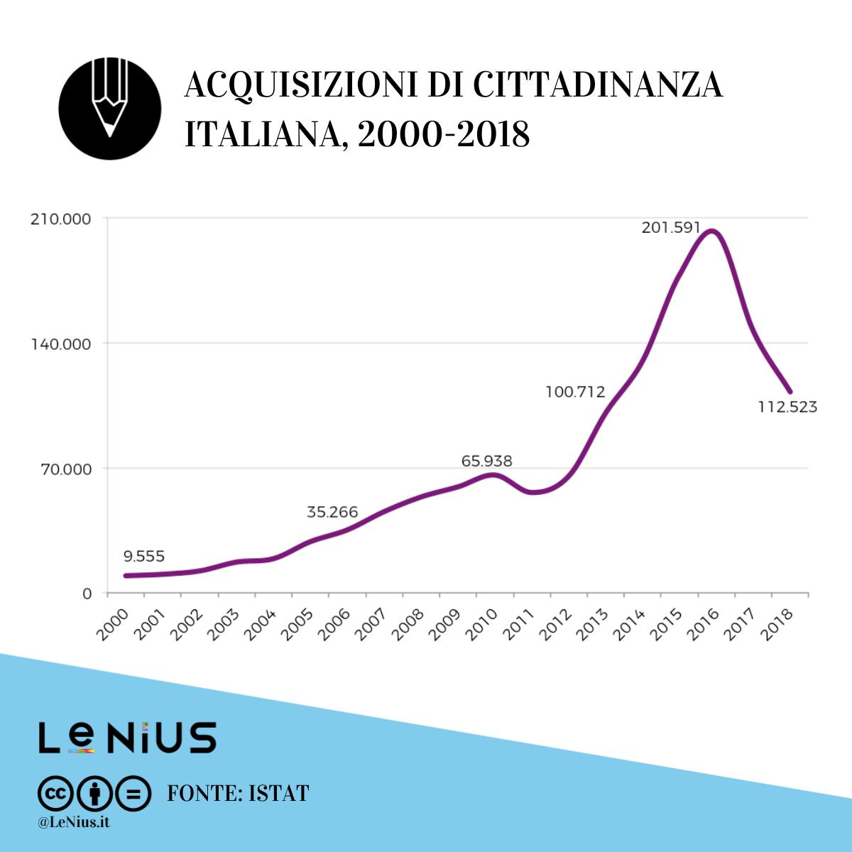 acquisizioni cittadinanza italia storia