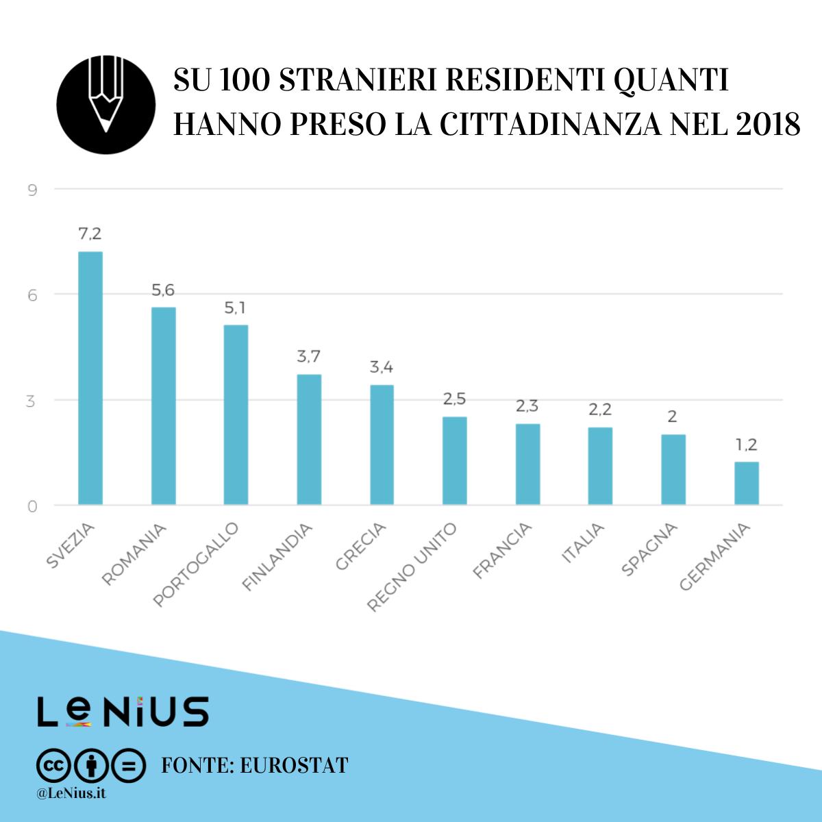 rapporto stranieri residenti cittadinanza