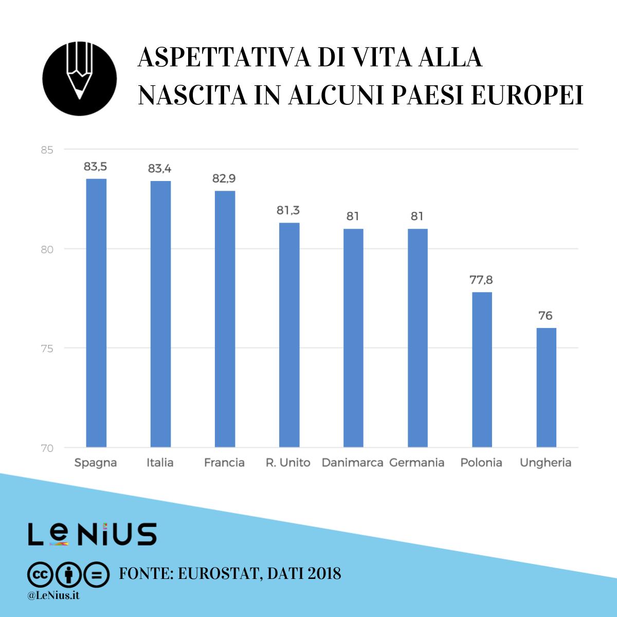 aspettativa di vita europa 2018