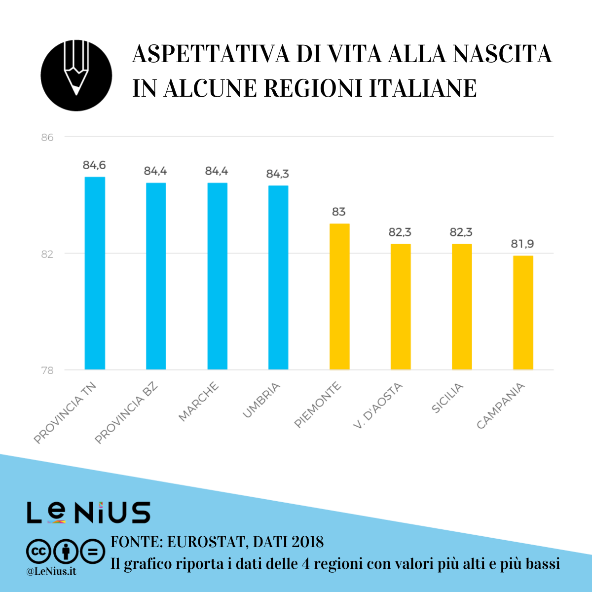 aspettativa di vita italia 2018