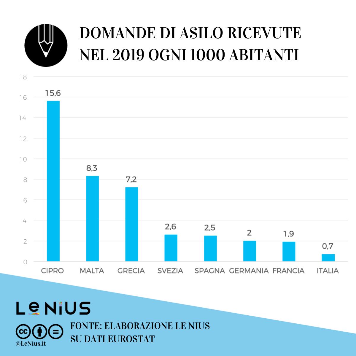 domande di asilo in europa nel 2019