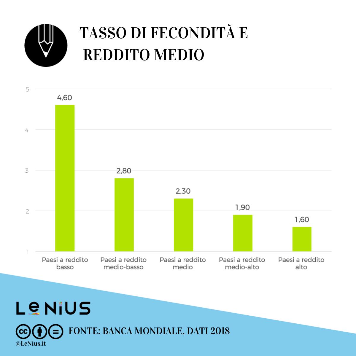 tasso di fecondità e reddito