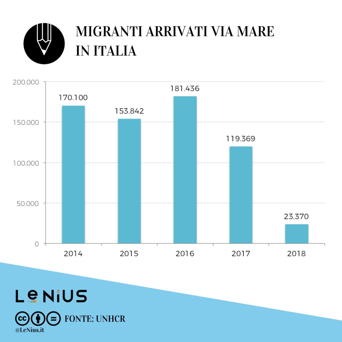 migranti-arrivati-via-mare