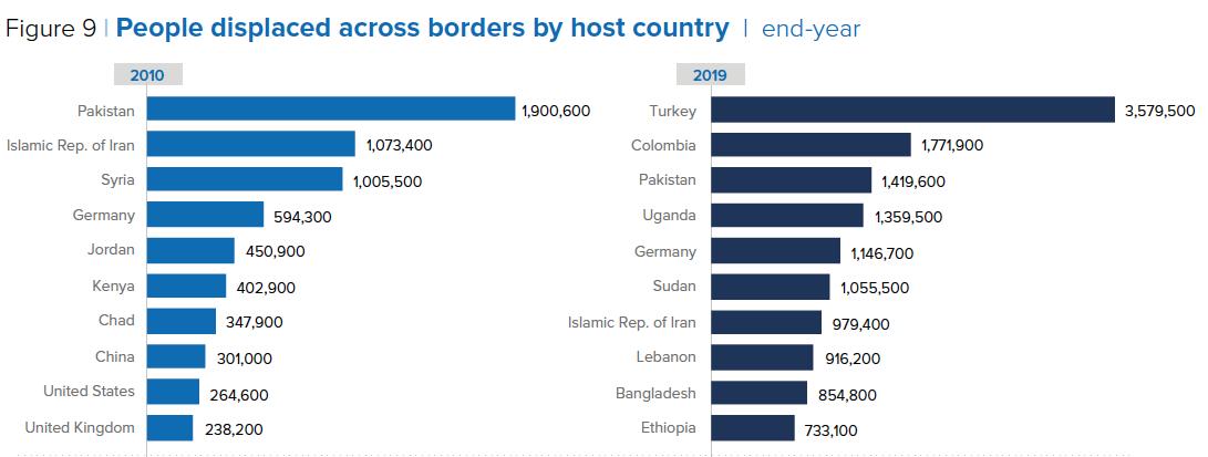 rifugiati nel mondo 2019