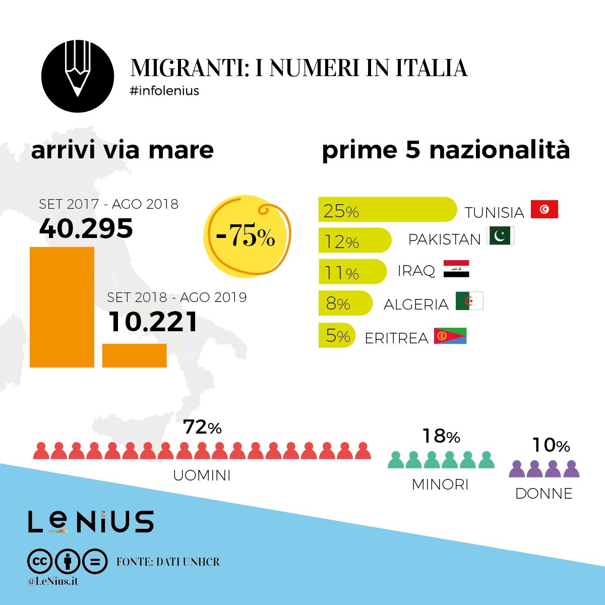 migranti 2019 agosto