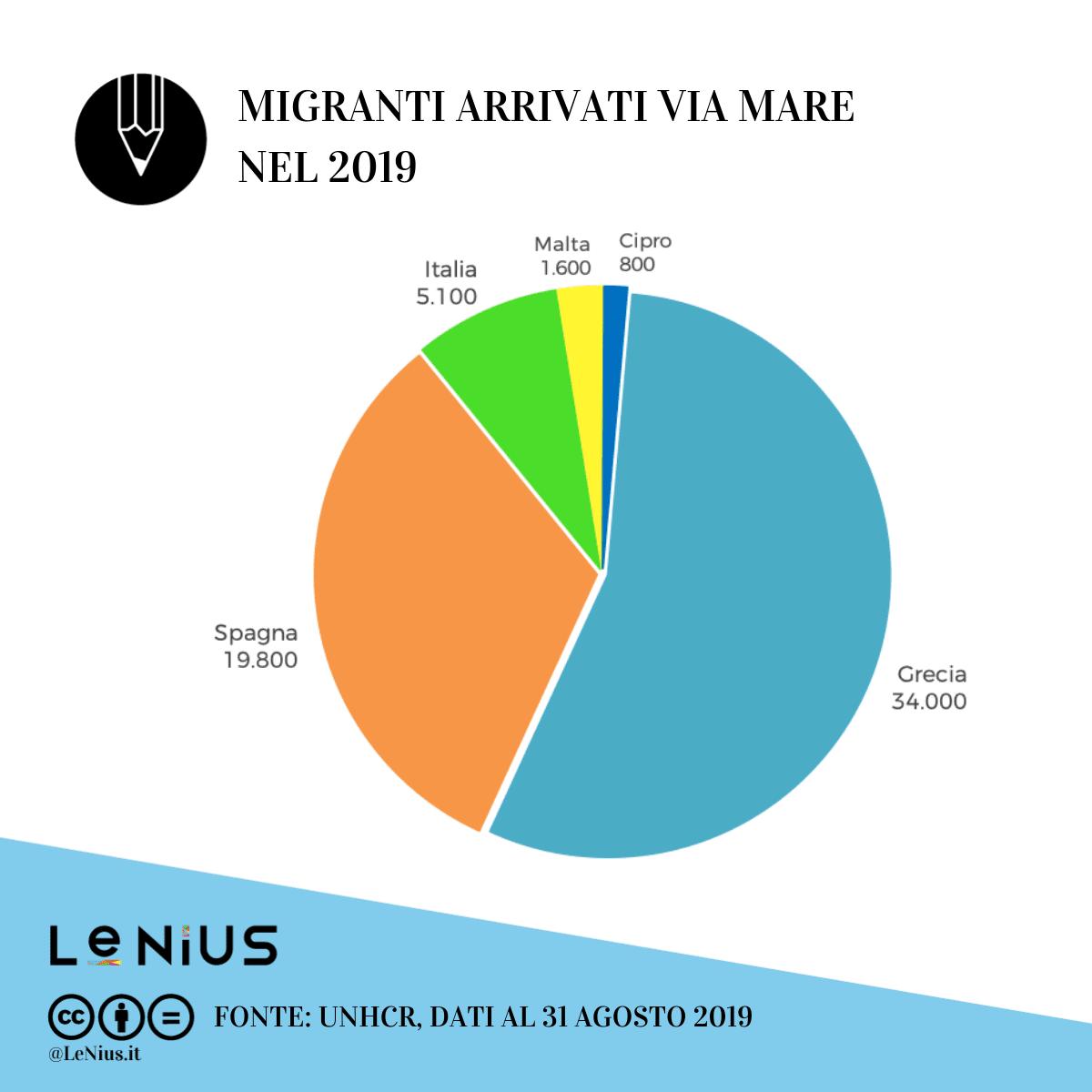 migranti in europa agosto