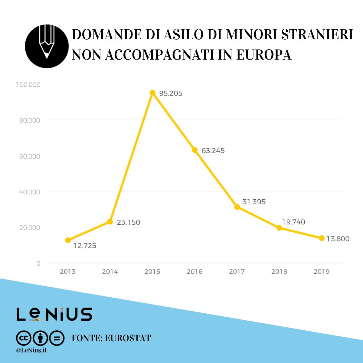 minori stranieri non accompagnati in europa 2019