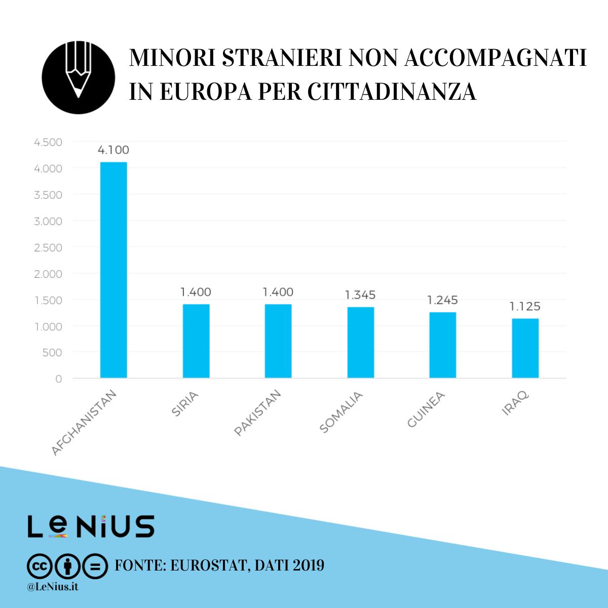 msna in europa per cittadinanza 2019