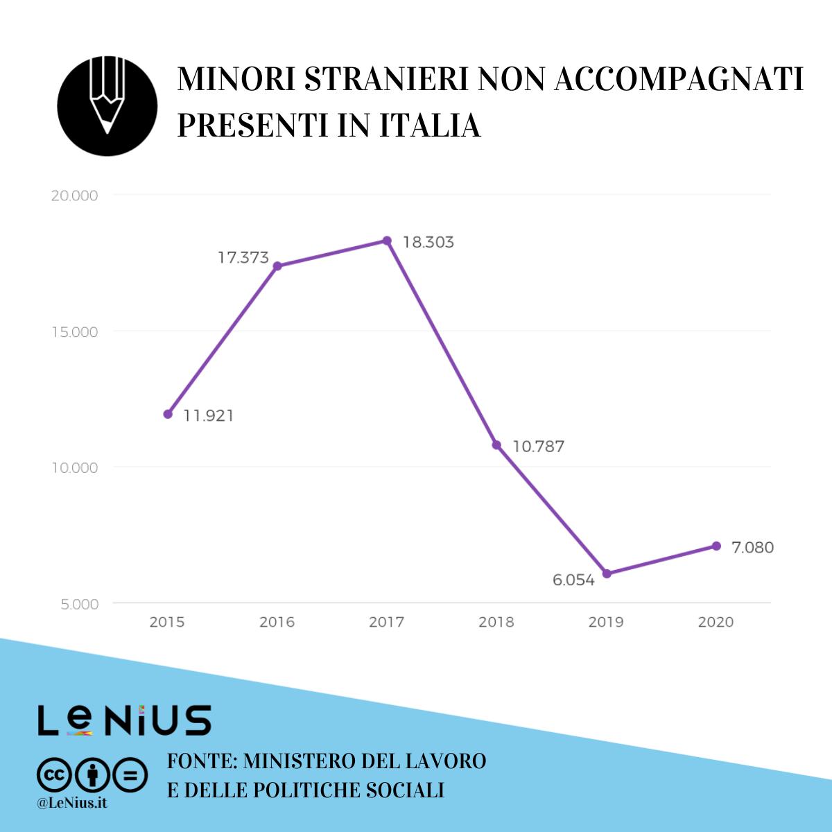 minori stranieri non accompagnati in italia 2020