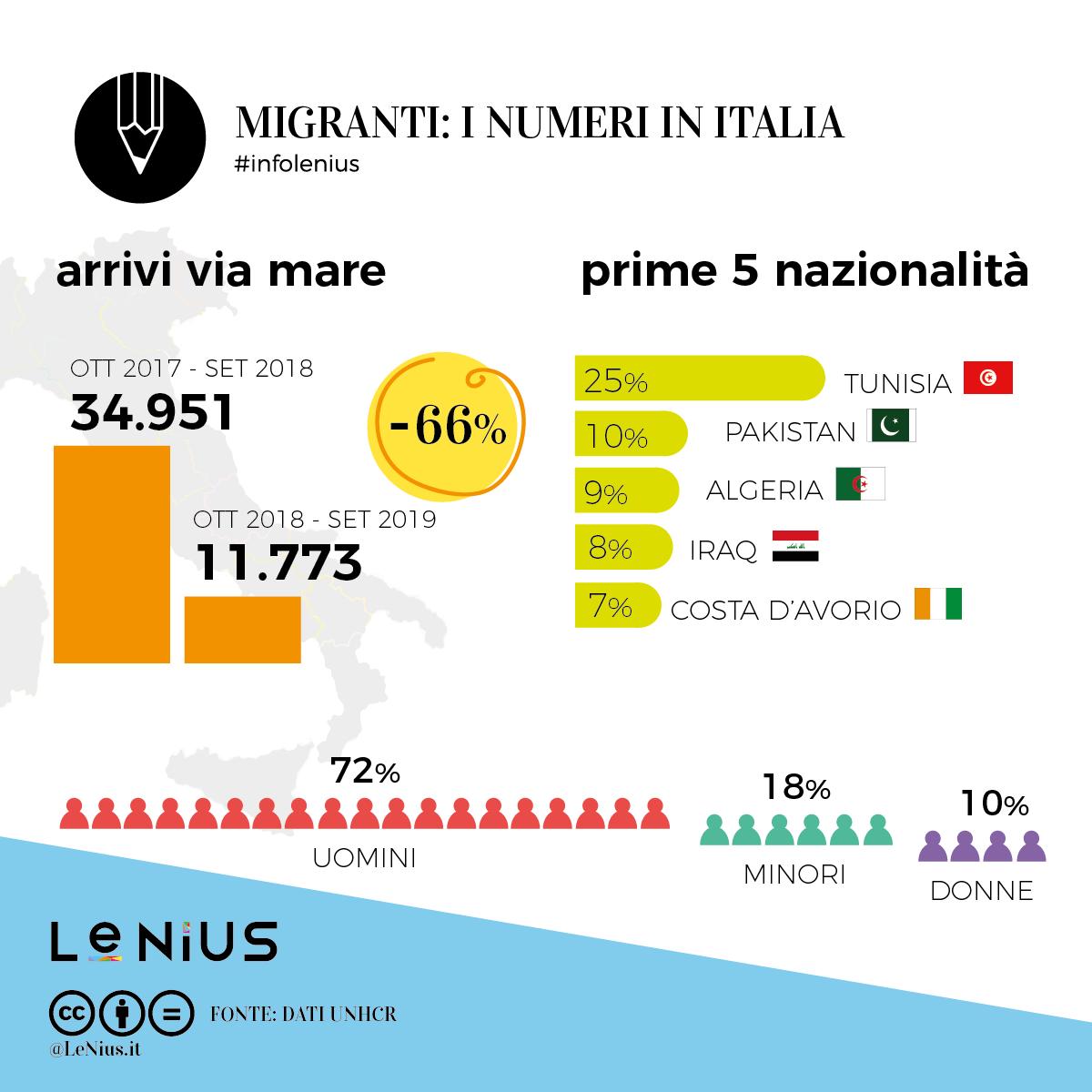 migranti 2019