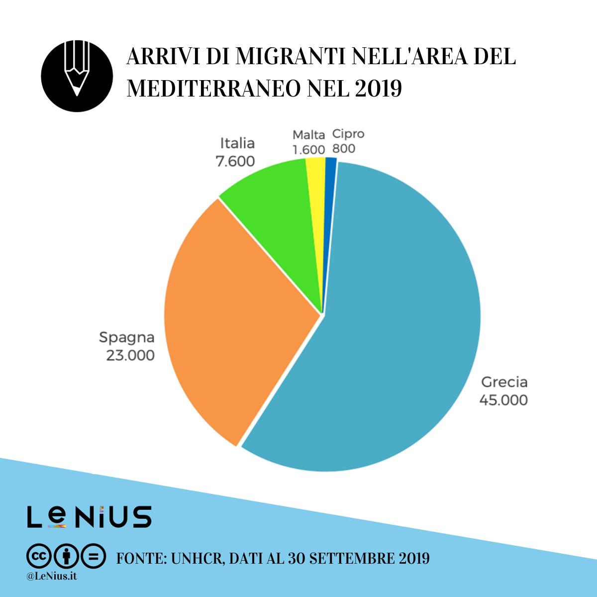 migranti in europa 2019