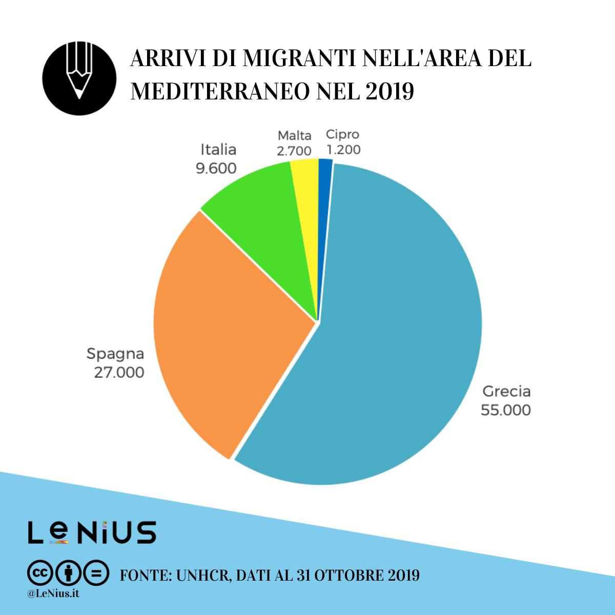 migranti in europa