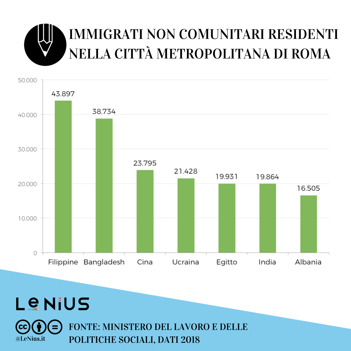 immigrati a roma