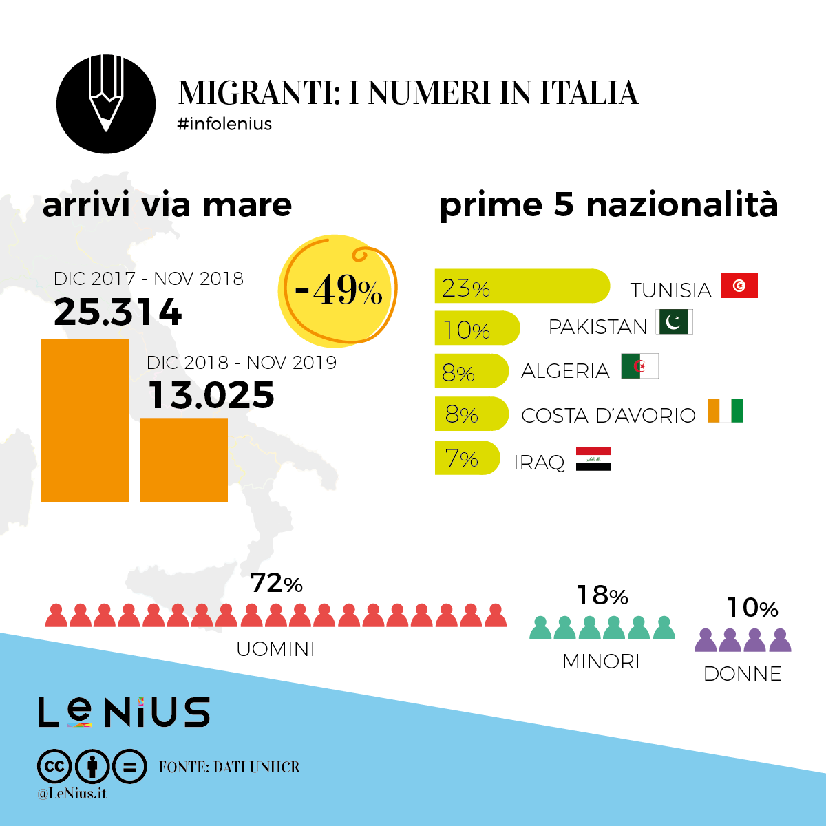 migranti 2019 novembre