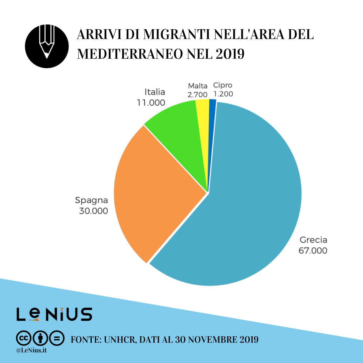 migranti in europa novembre