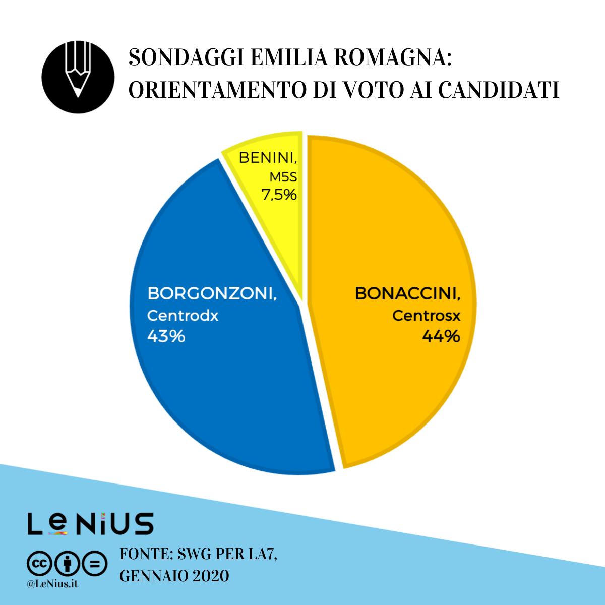 sondaggi emilia romagna