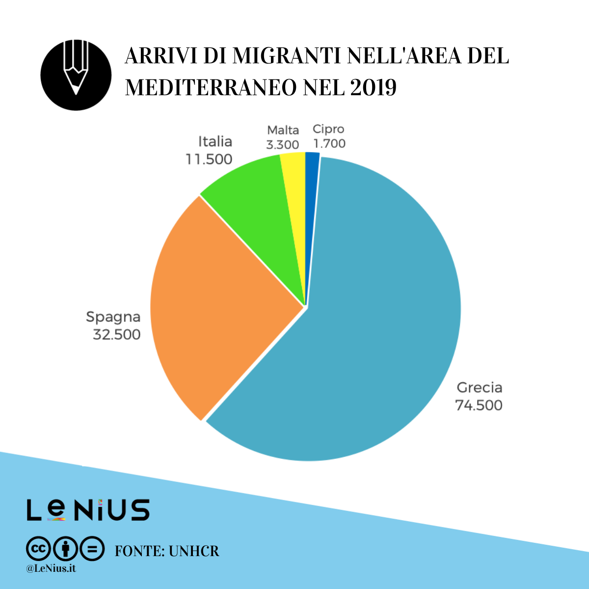 migranti in europa nel 2019
