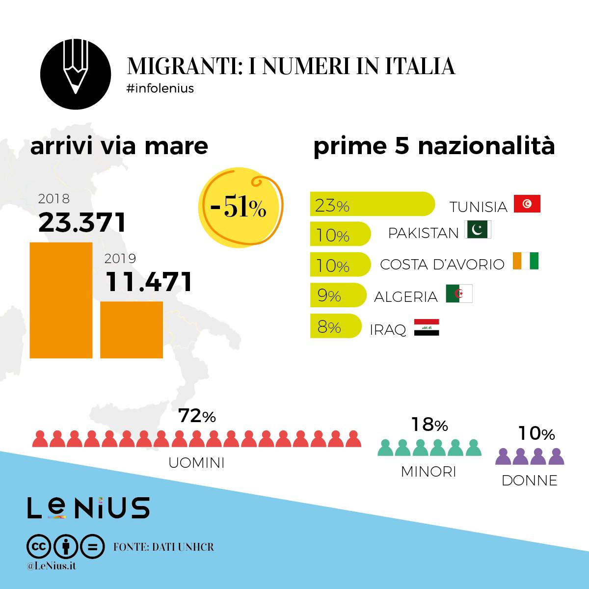 migranti nel 2019