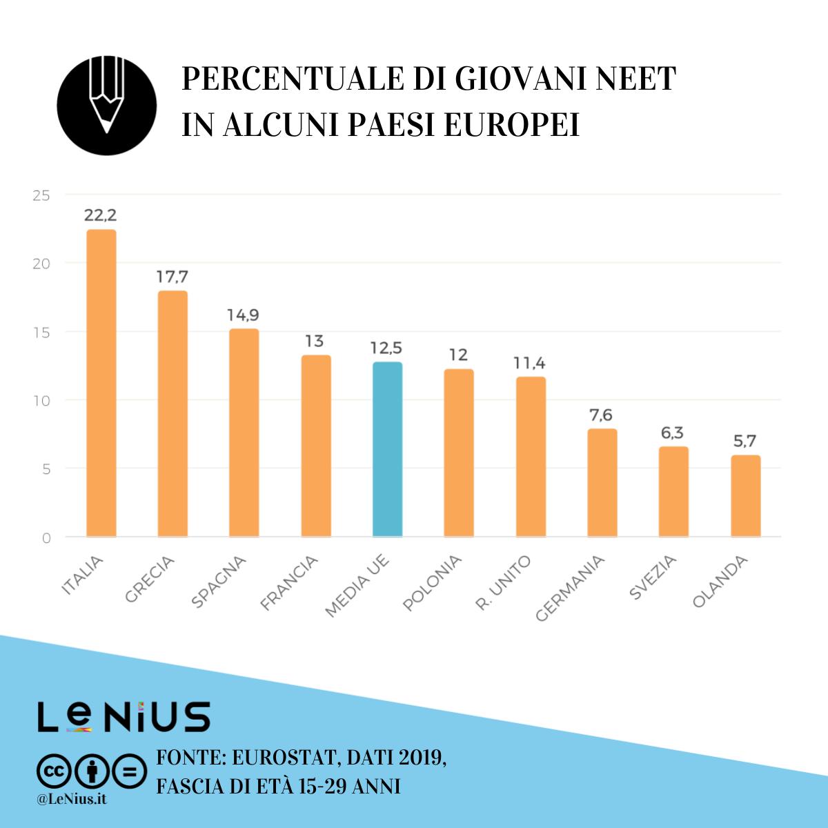 neet in europa 2019