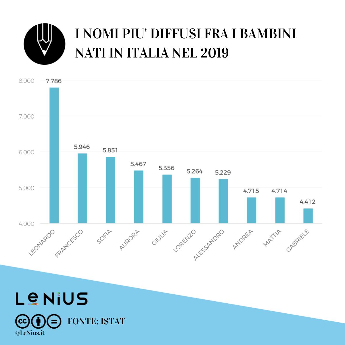 nomi più diffusi in italia nel 2019