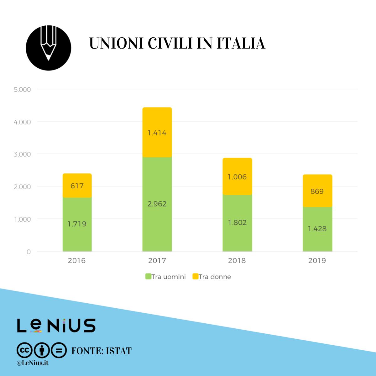 unioni civili italia