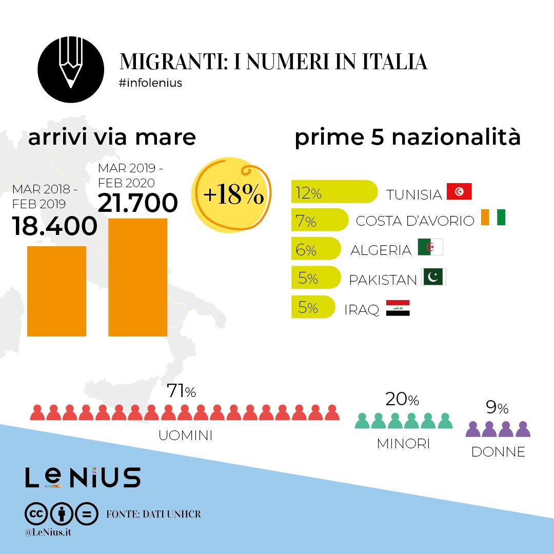 migranti in italia 2020