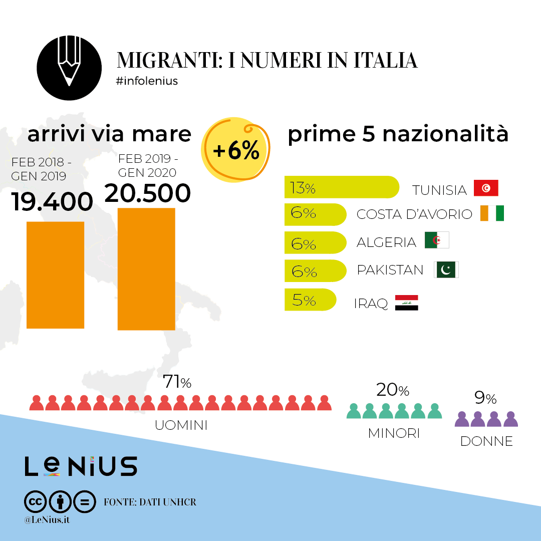 migranti 2020 gennaio