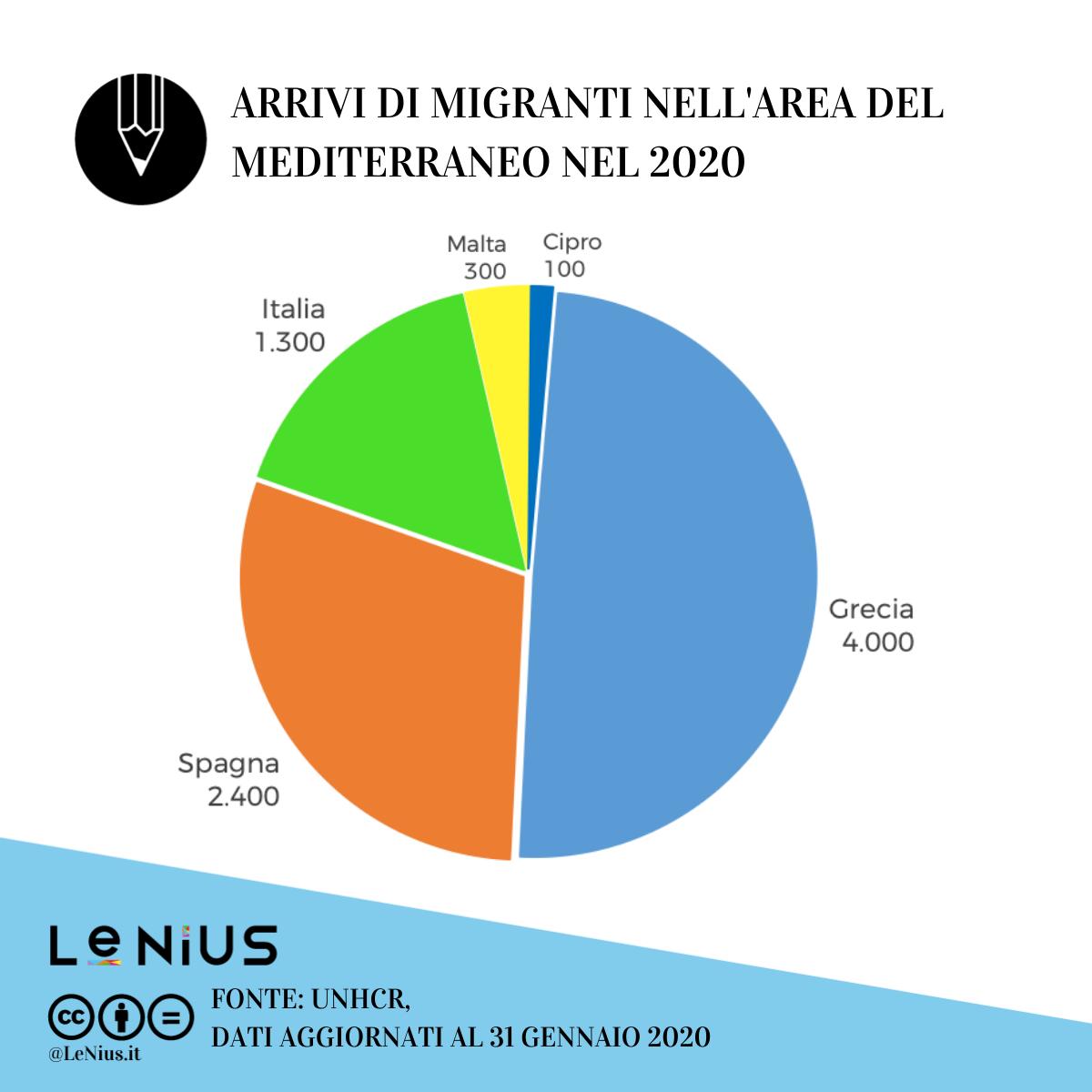 migranti in europa gennaio 2020
