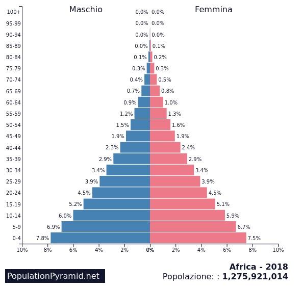 grafico_coronavirus_africa