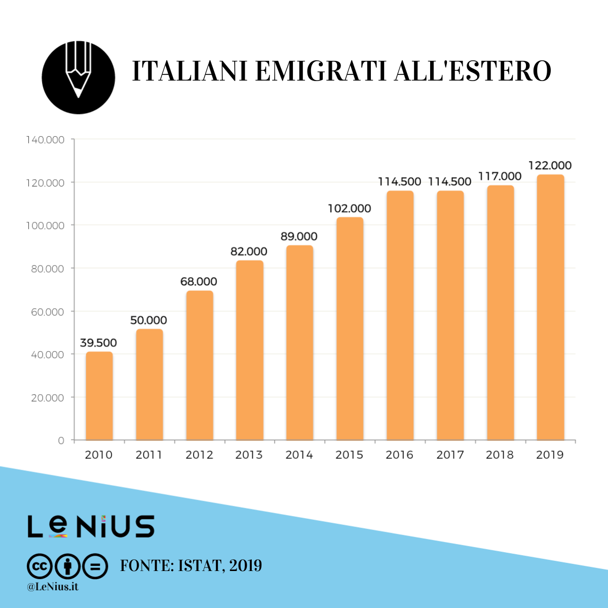 italiani all'estero 2019