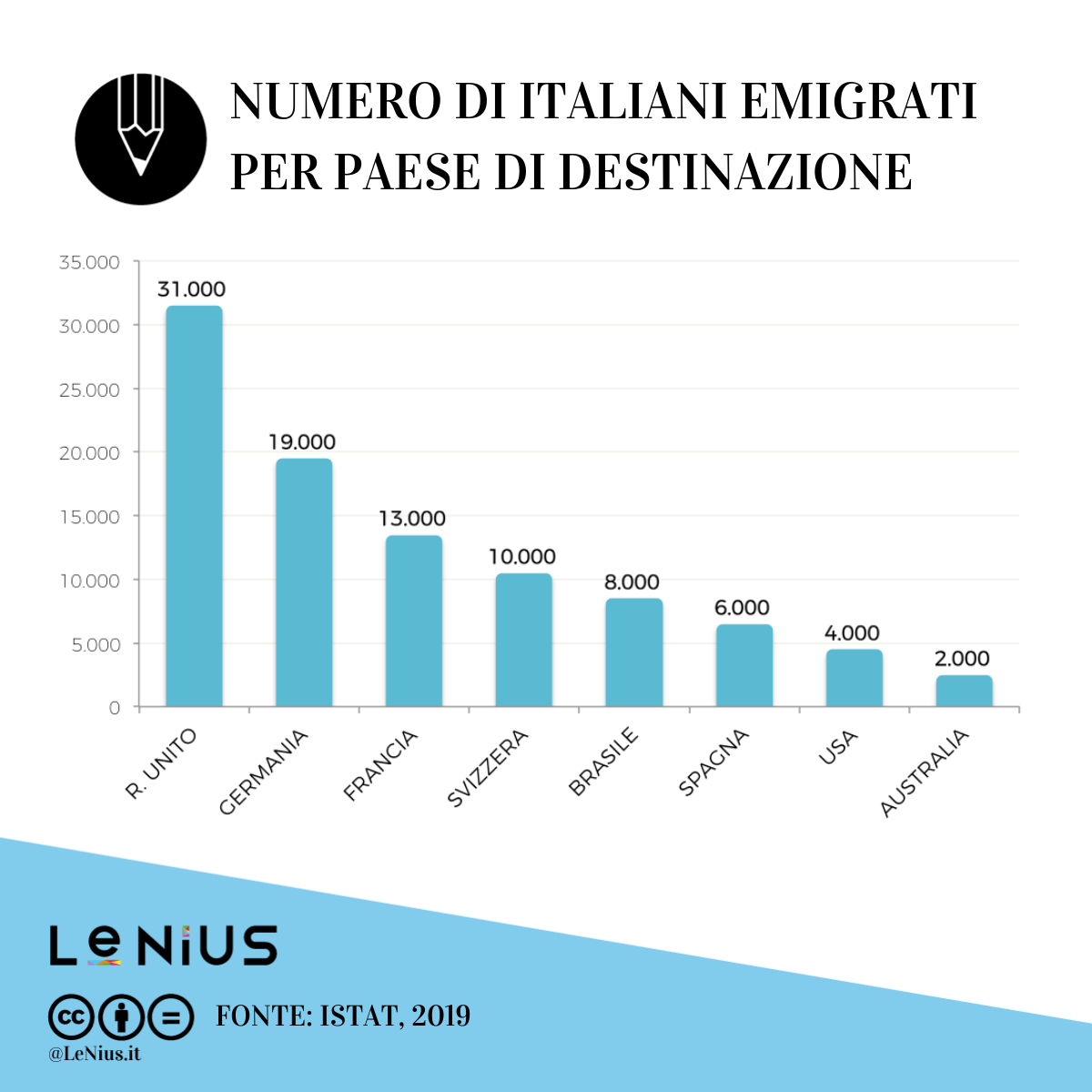 mete emigrati italiani 2019