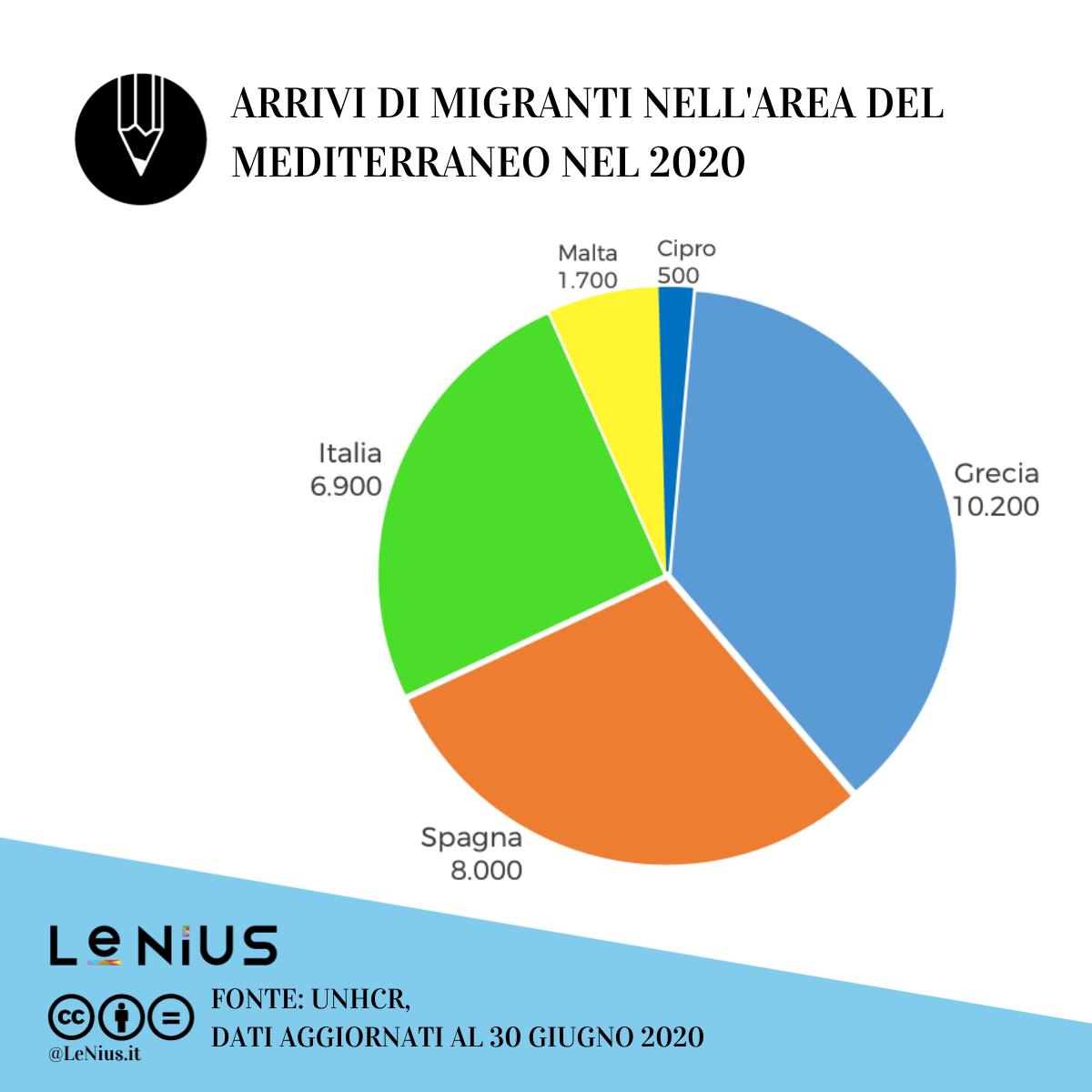 arrivi in europa a giugno 2020