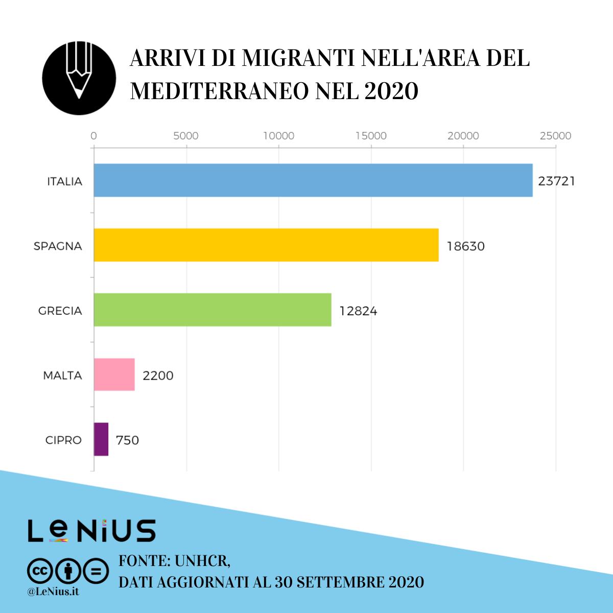 migranti in europa a settembre