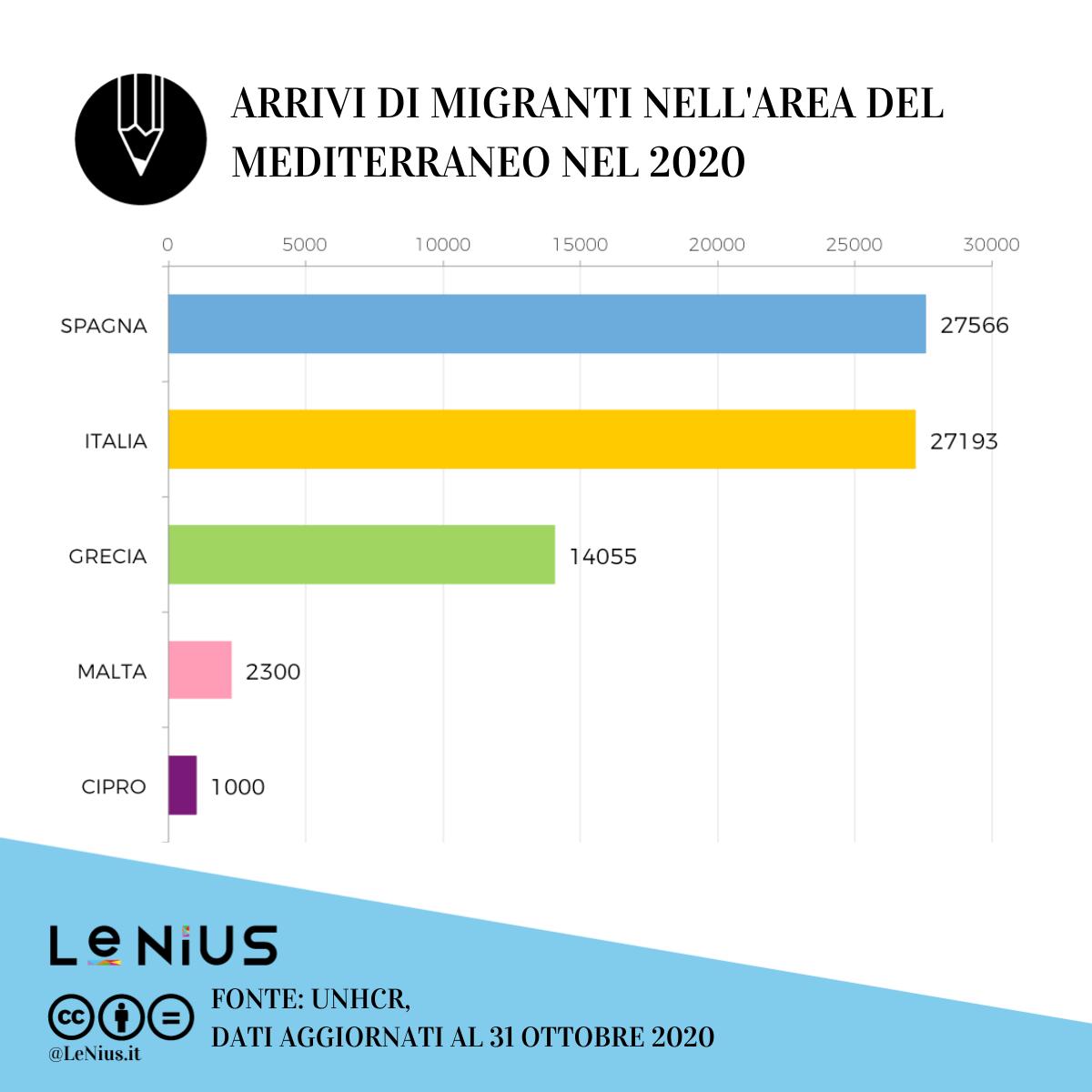 arrivi europa 2020