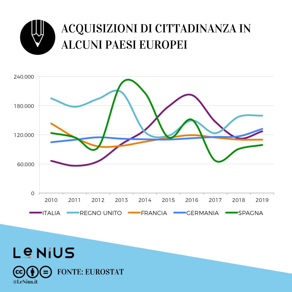 cittadinanza europa 2019